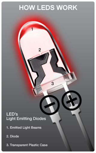 How and LED Works