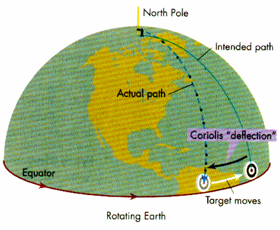 what is the coriolis effect for kids. what hemisphere you are in does not affect the way water spins down your drain is coriolis effect for kids