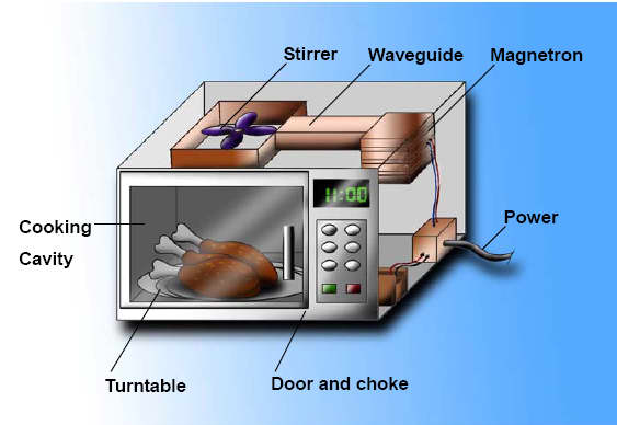 How A Microwave Works