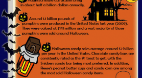 Retail Halloween Facts