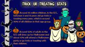 Trick Or Treating Stats