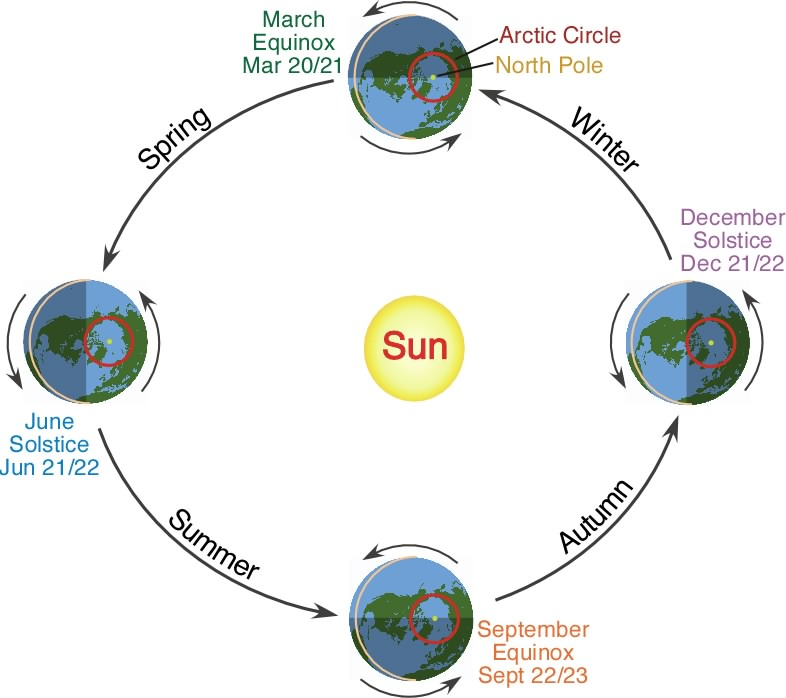 The Earth is Hottest When It Is Furthest From the Sun On ...