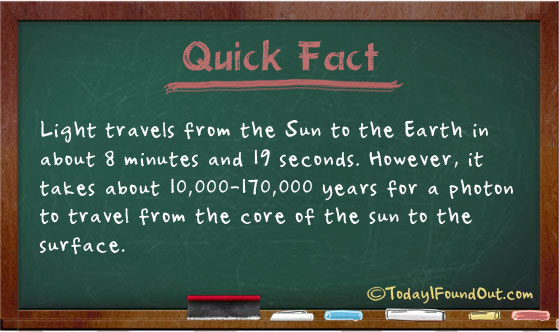 How Long Does Sunlight Take To Reach Earth - The Earth ...