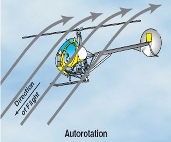 helicopter autorotation video with Helicopters Wont Just Fall Like A Rock If The Engine Dies They Usually Can Be Landed Safely This Way on RN 042 furthermore Watch together with US2486059 furthermore Focke Achgelis Fa 330 further Bell212.