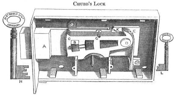 Hobbs And His Lock Picks The Great Lock Controversy Of 1851