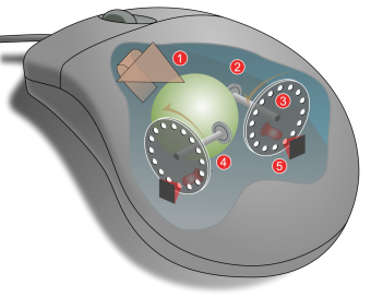 mouse-function