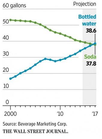 bottled-water-trends