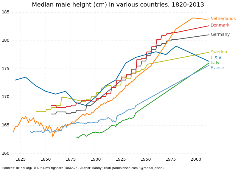 Why are People so Much Taller Today than Historically?